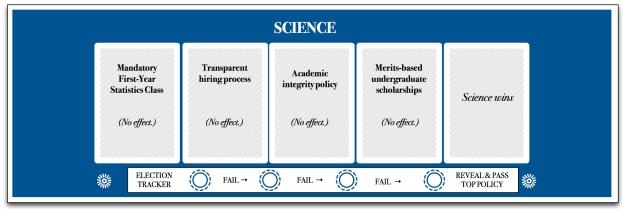 Science policies